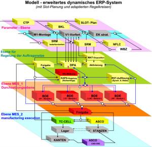 schemat dedykowanego systemu erp